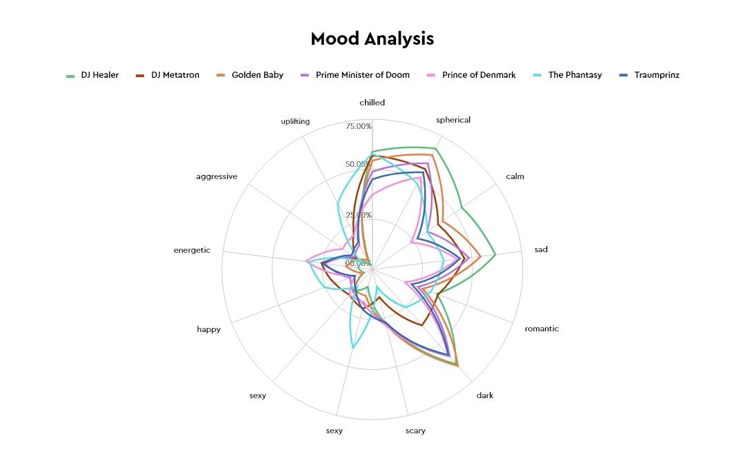 Mood Analysis Traumprinz